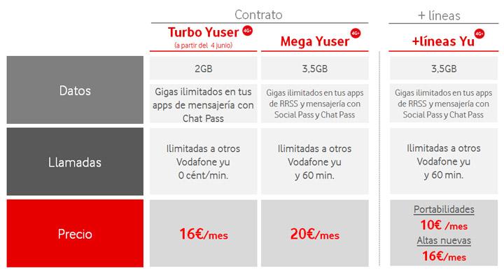 Imagen - Vodafone Yu añade datos gratis para redes sociales en las tarifas de contrato