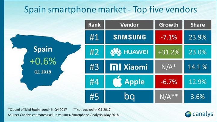 Imagen - Xiaomi ya es el tercer vendedor de móviles en España