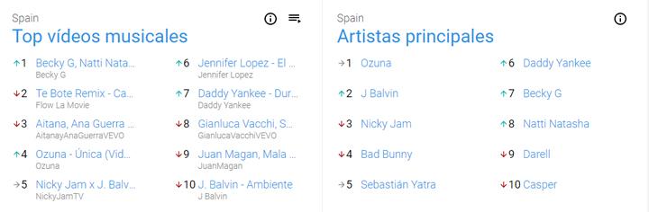 Imagen - YouTube Charts, las listas de éxitos musicales llegan a España