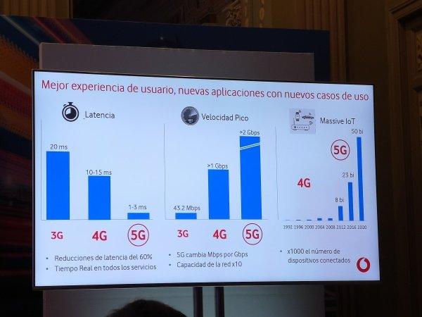 Imagen - Vodafone lanza sus primeras redes 5G precomerciales en Madrid, Barcelona y 4 ciudades más