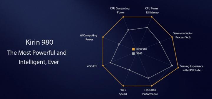 Imagen - Kirin 980, el chip de 7 nm con NPU dual que llevará el Huawei Mate 20