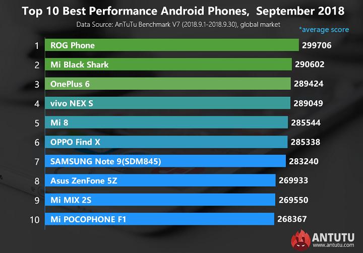 Imagen - Conoce los 10 smartphones más potentes hasta la actualidad