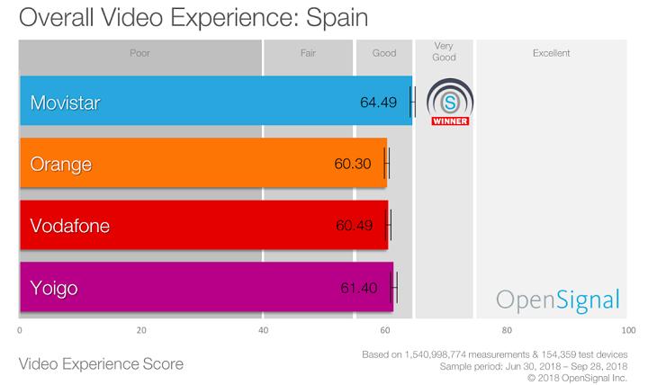 Imagen - ¿Qué operador es mejor para ver vídeo en el móvil?