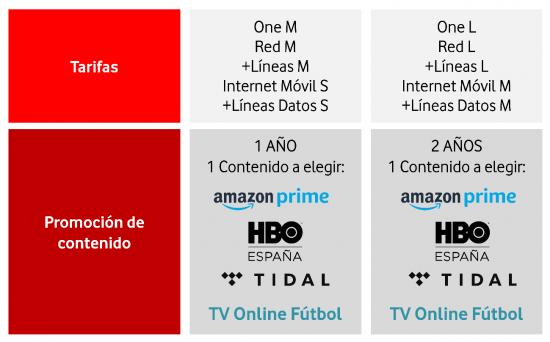 Imagen - Vodafone regala 1 año de Amazon Prime como promoción de Navidad