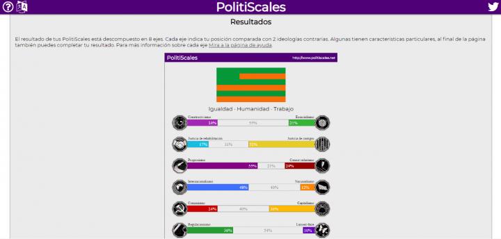 Imagen - PolitiScales, el test político para saber tu ideología
