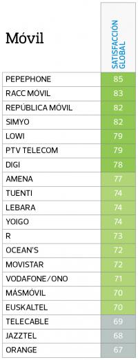 Imagen - Pepephone es la compañía de móvil mejor valorada por sus clientes