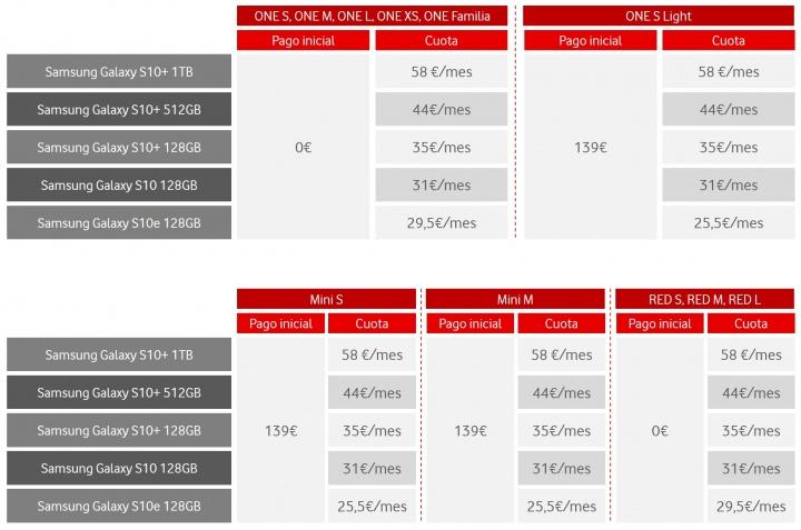 Imagen - Samsung Galaxy S10, S10+ y S10e con Vodafone: precios y tarifas