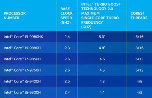 Imagen - Intel Core H de 9ª generación ofrece más potencia y hasta 8 núcleos en portátiles