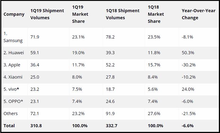 Imagen - Huawei dispara sus ventas, Apple y Samsung venden menos smartphones