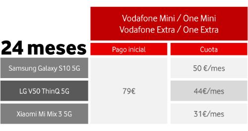 Imagen - Vodafone lanza el 5G en España: 15 ciudades con velocidades de 1 Gbps