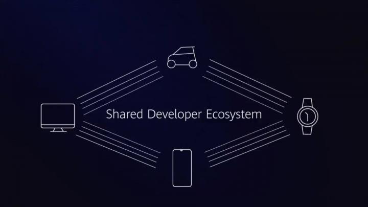 Imagen - HarmonyOS, el sistema operativo multiplataforma de Huawei compatible con las apps Android