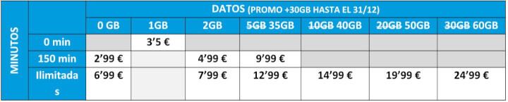 Imagen - Suop añade 30 GB mensuales gratis a sus tarifas