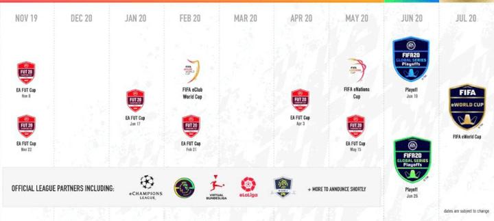 Imagen - FIFA 20 Global Series, participa en la competición online del simulador de fútbol