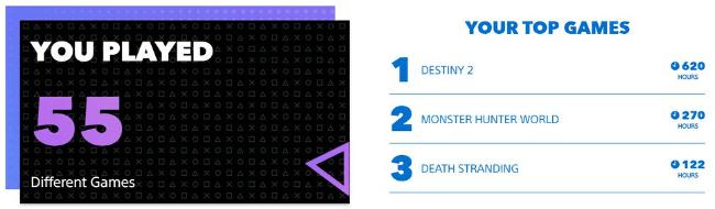 Imagen - PlayStation Resumen personalizado de 2019: cómo verlo en tu PSN
