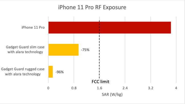 Imagen - iPhone 11 Pro emitiría el doble de la radiación permitida