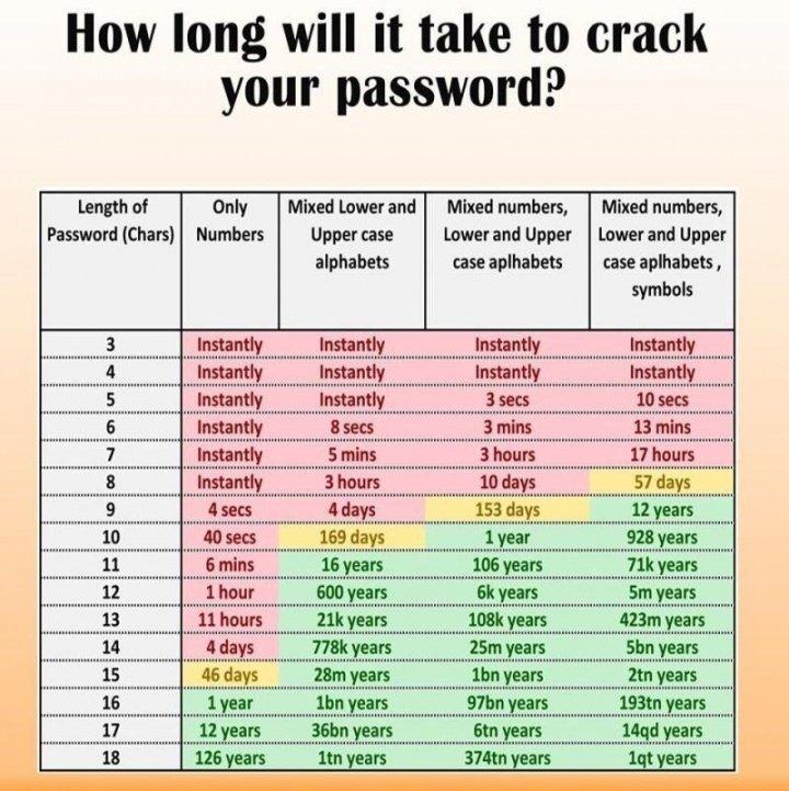 Imagen - ¿Cuánto tiempo se tarda en hackear tu contraseña?