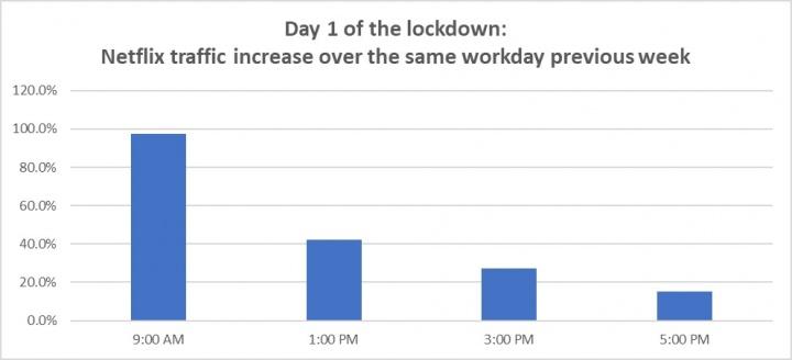 Imagen - Coronavirus: WhatsApp y otras apps disparan el tráfico