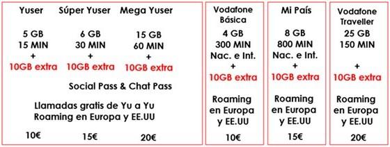 Imagen - Vodafone regala 10 gigas extra a sus clientes de prepago