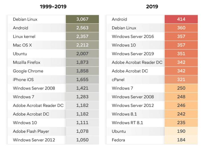 Imagen - ¿Qué sistema operativo ha tenido más fallos de seguridad?