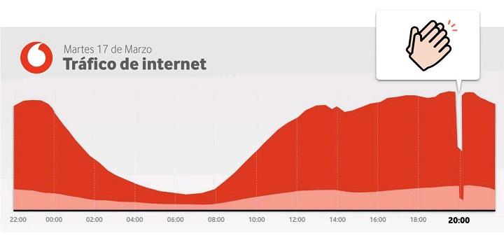 Imagen - El tráfico de Internet cae con el aplauso