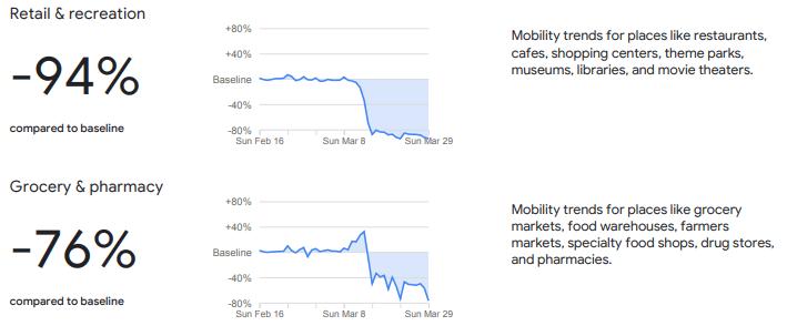 Imagen - Google Maps: informes de movilidad durante la cuarentena