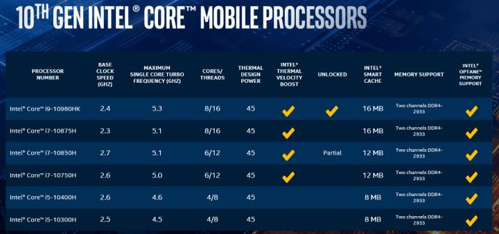 Imagen - Intel Core H de 10ª generación: todos los detalles