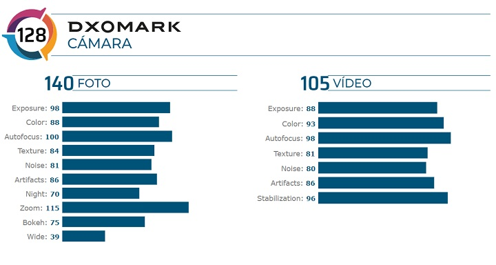 Imagen - La cámara del Huawei P40 Pro según DxOMark
