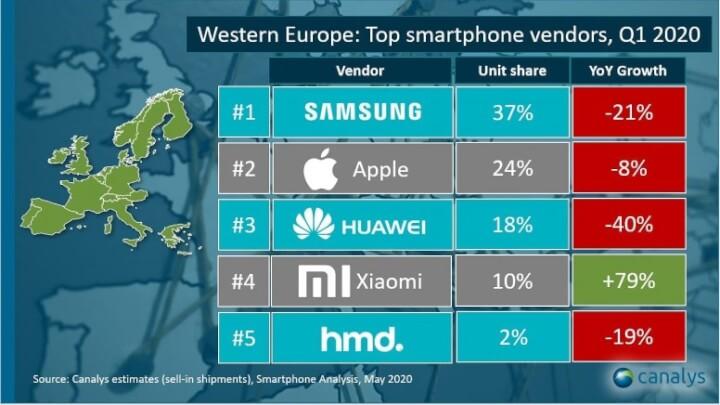 Imagen - Ranking marcas de móviles más vendidas en España en Q1 2020