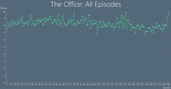 Imagen - Conoce cuándo una serie empeora con TV Chart