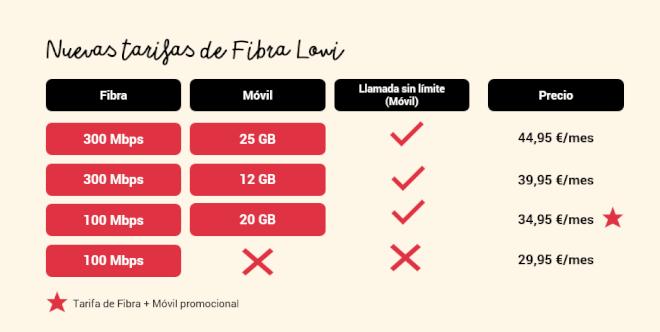 Imagen - Lowi añade fibra a 300 Mbps: tarifas y precios