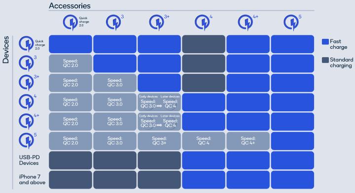 Imagen - Quick Charge 5: especificaciones, potencia y compatibilidad