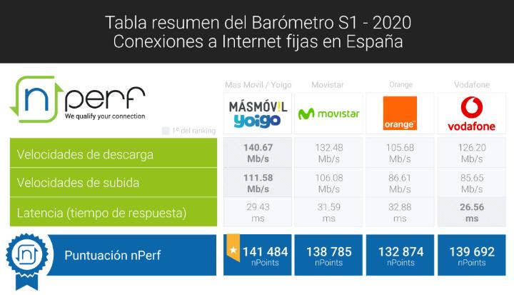 Imagen - ¿Cuál es el mejor operador de fibra en España de 2020?