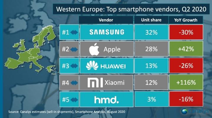 Imagen - Top fabricantes por ventas en el Q2 2020