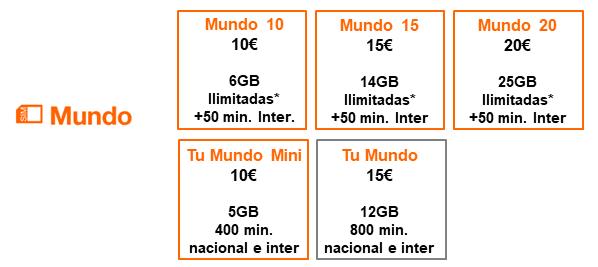 Imagen - Orange Mundo: nuevas tarifas prepago (septiembre 2020)