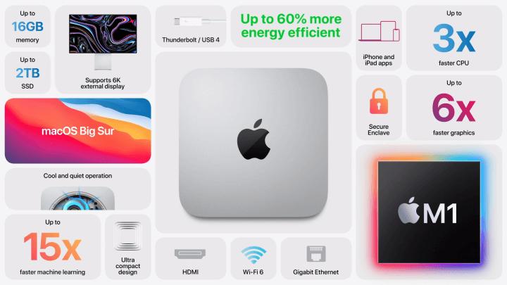 Imagen - Mac mini se renueva con chip M1