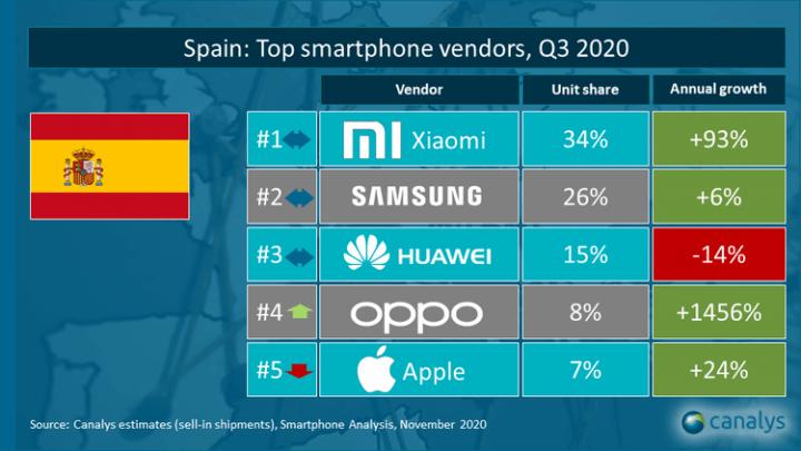 Imagen - Marcas de teléfonos más vendidas en el tercer trimestre 2020
