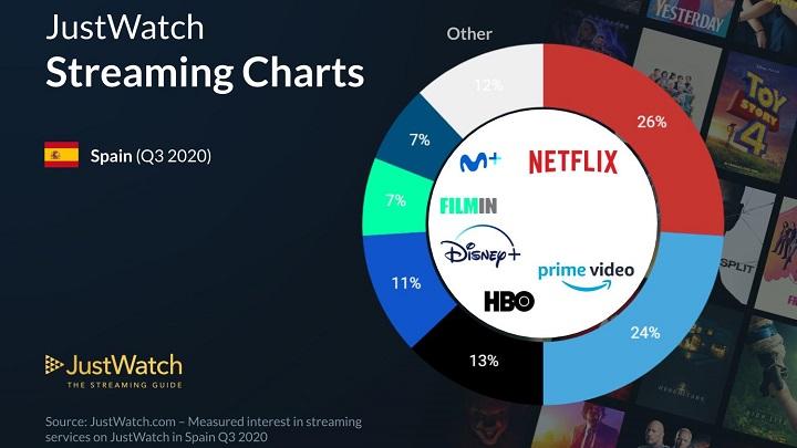 Imagen - Usuarios en España de Netflix, Disney+, Prime Video...