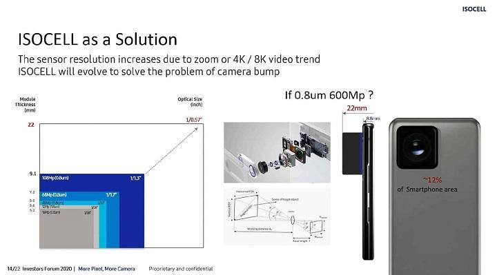 Imagen - ¿Móvil con cámara de 600 megapíxeles? Samsung ya lo prepara
