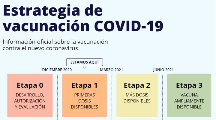 Imagen - Vacunación COVID-19, la web del Gobierno que resuelve dudas