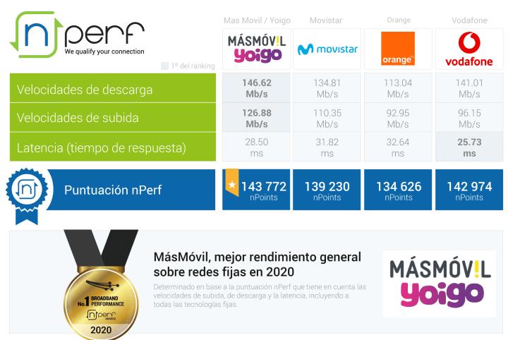 Imagen - Mejor Internet fijo en España: ranking de operadores