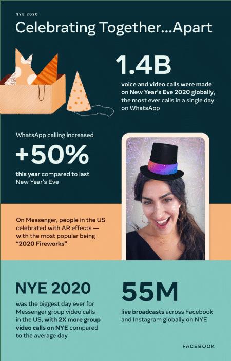 Imagen - WhatsApp: 1.400 millones de llamadas en Año Nuevo