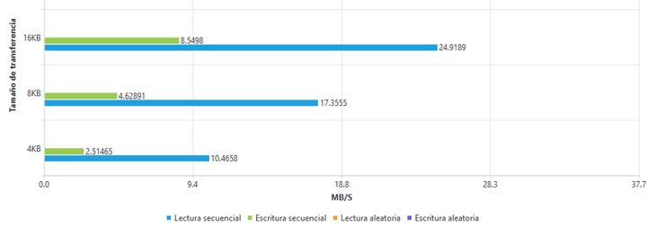 Imagen - Kioxia Exceria High Endurance 32 GB, análisis y precio