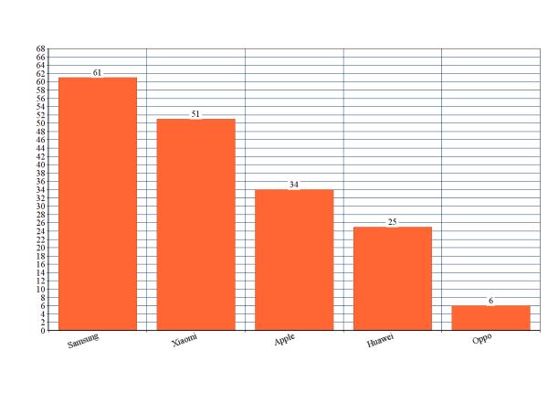 Imagen - Top fabricantes de móviles en España por interés
