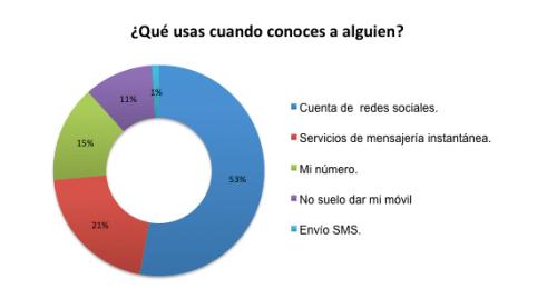 Imagen - El 55% de los jóvenes de entre 16 y 35 años usan el móvil para ligar