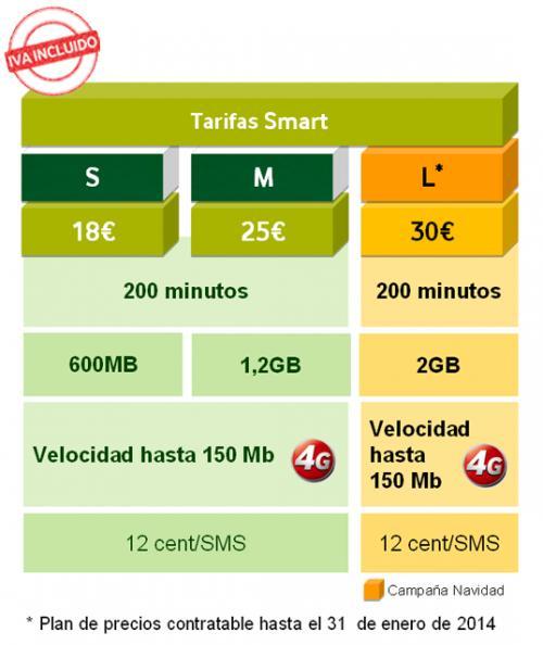Imagen - Vodafone renueva las tarifas RED, SMART y BASE