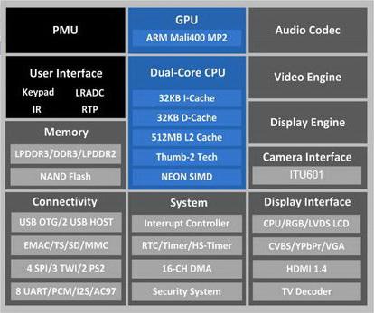 Imagen - Nuevos procesadores Allwinner