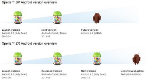 Imagen - Sony actualizará los Xperia SP, ZR, T, TX y V a Android 4.4 KitKat