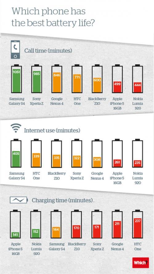 Imagen - Infografía: ¿Qué smartphone del momento ofrece mejor autonomía?