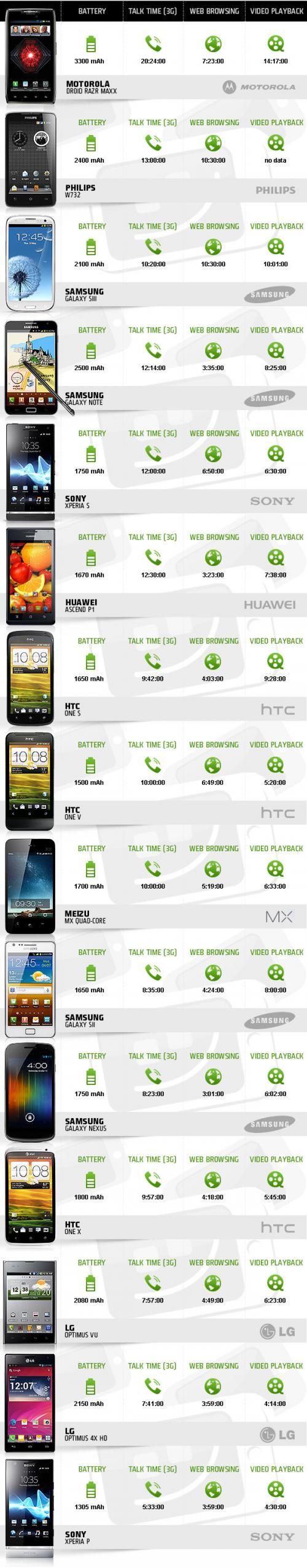 Imagen - La duración de la batería de los 15 teléfonos Android más conocidos