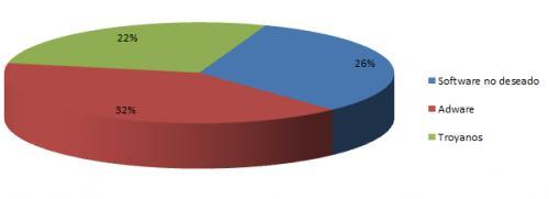 Imagen - Según Microsoft, un PC sin antivirus es 5.5 veces más propenso de ser infectado